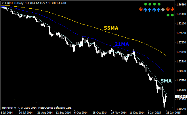 The Three Moving Averages Fan Forex Indicator