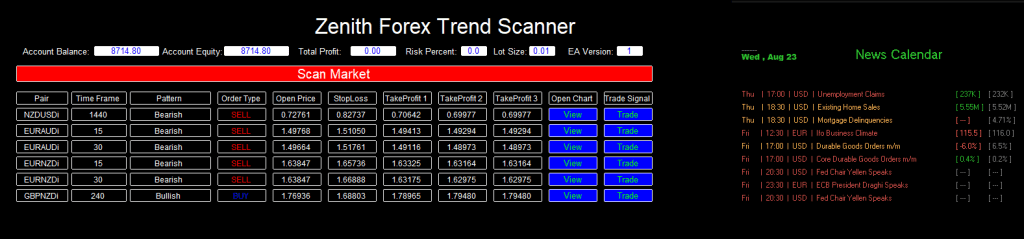 Zenith Trend Scanner Dashboard