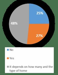 Homes pie chart