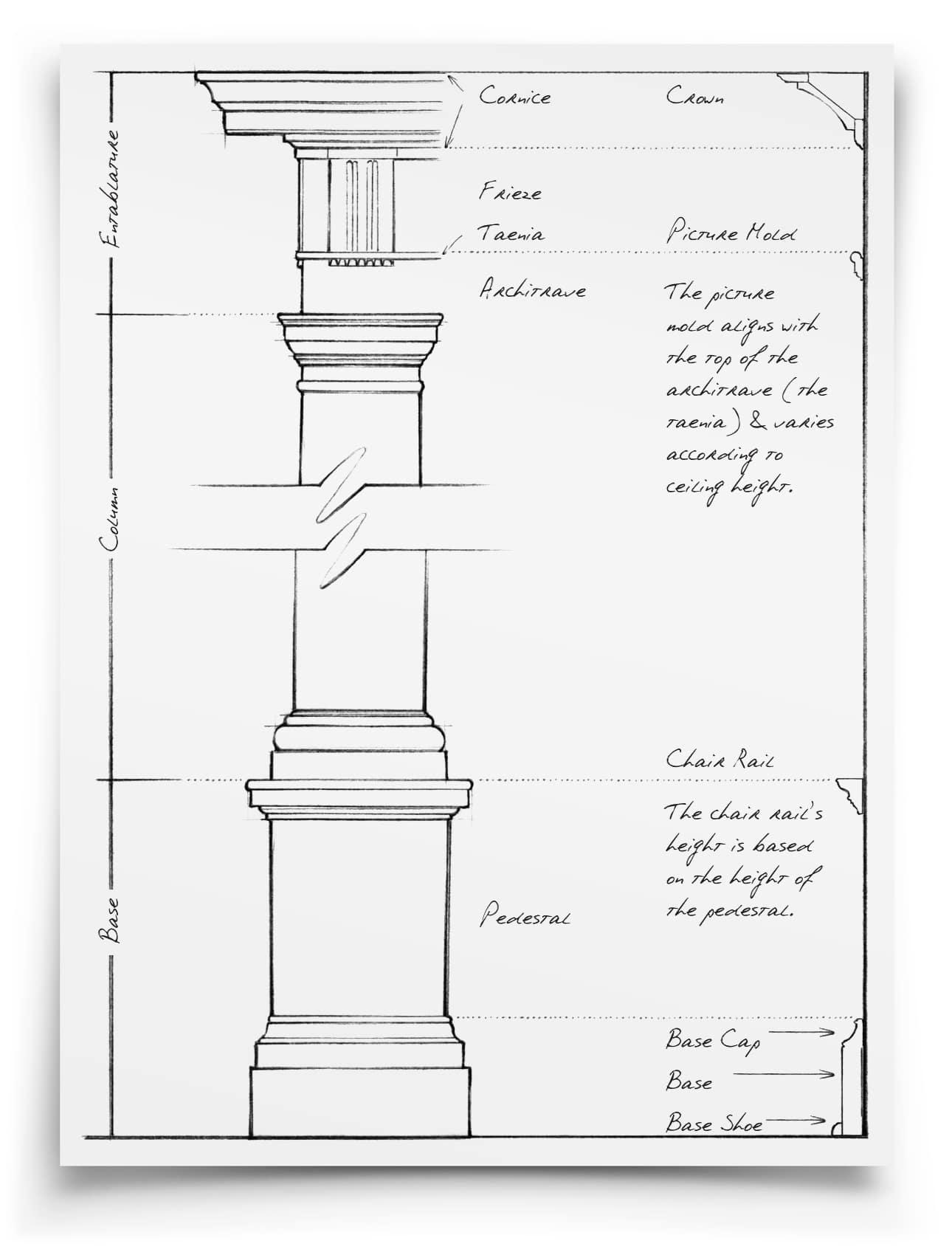 Brent Hull Designer Of Classical American Moldings