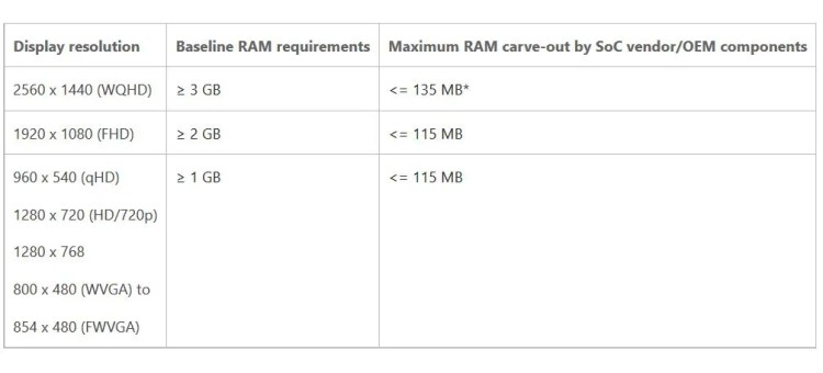 Windows-10-Mobile-RAM-Requirements