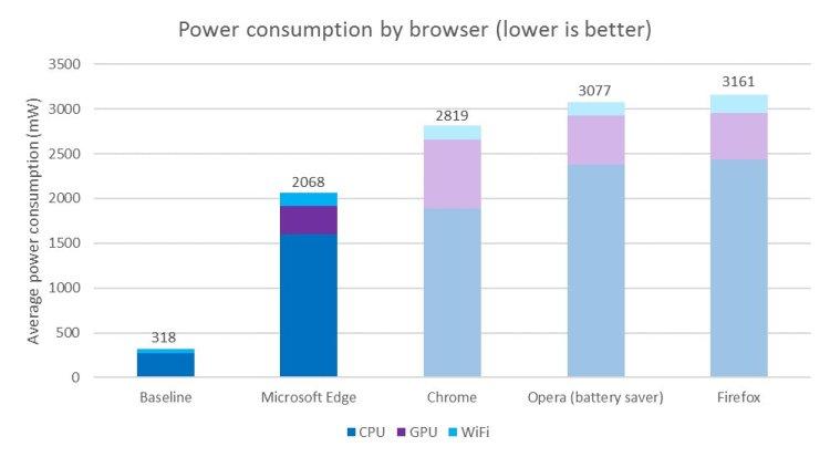 consumo-navegadores
