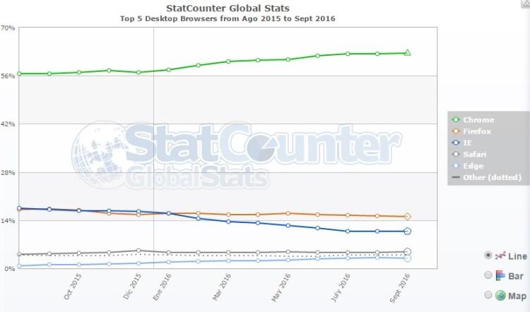Crecimiento constante de Google Chrome (Stat Counter)