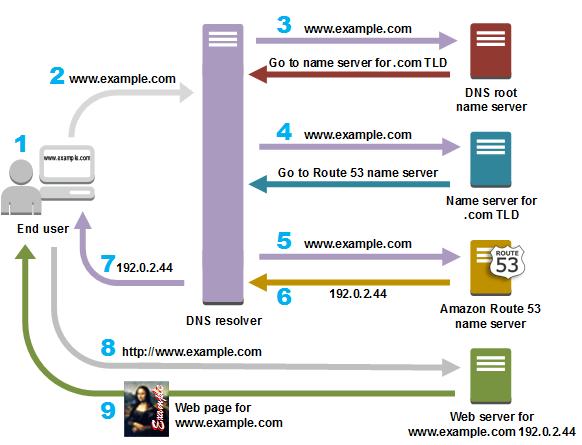 Diagrama del protocolo de internet dns