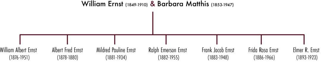Ernst-Steinbeck Family First Generation