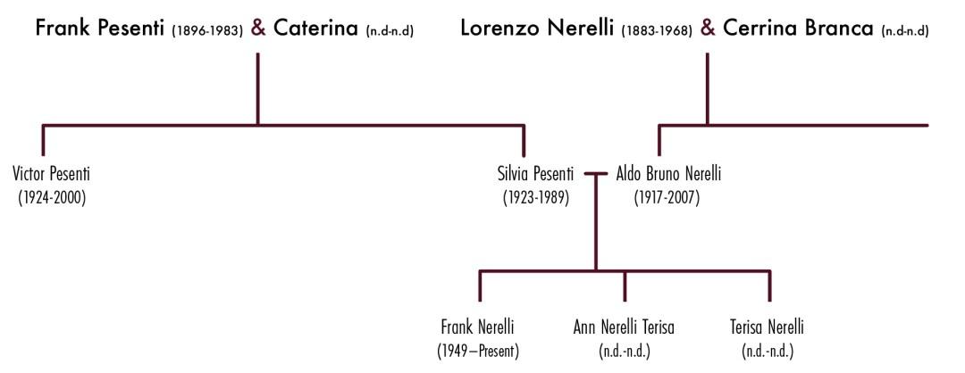 Nerelli family tree