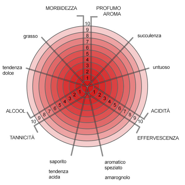 La scheda Mercadini per l'abbinamento dei vini e dei cibi