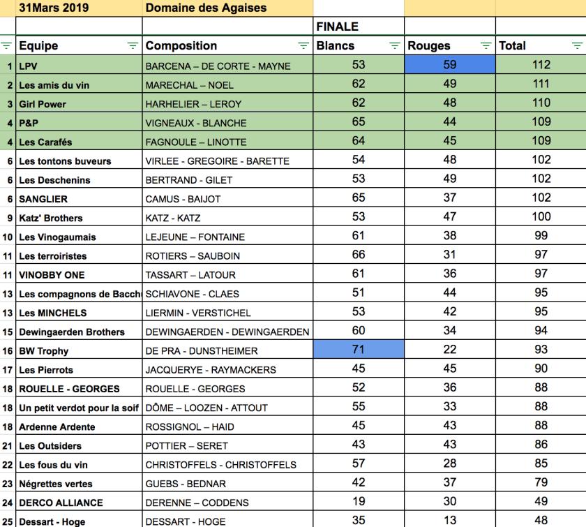 Classement de la finale du championnat de Belgique de dégustation de vin à l'aveugle 2018-2019