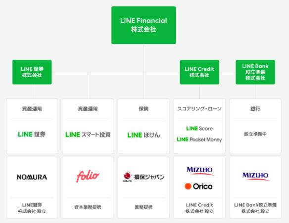 LINE証券【LINE FX】とは
