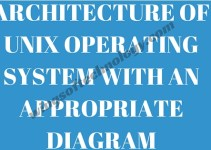 Architecture-of-UNIX-operating-system-with-an-appropriate-diagram