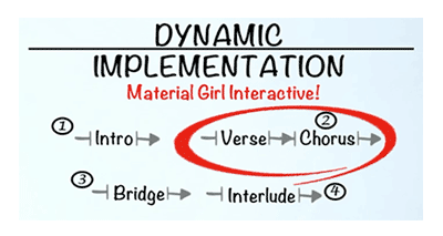 The Song-Structure graphic from game composer Winifred Phillips' GDC 2021 presentation undergoes elaboration as two additional segments are added.