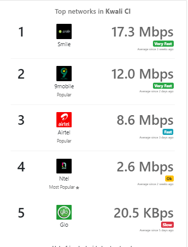 How To Check The Best Network Speed in Your Area With This App.   This is an interesting tool that is going to help you determine the best performing