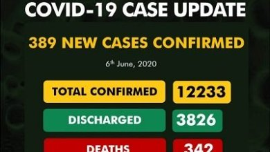 Photo of BREAKING: 389 new cases of COVID-19 confirmed in Nigeria