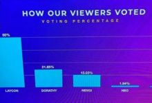 Photo of #BBNaija2020 Result: Here's how viewers voted to crown Laycon the winner!