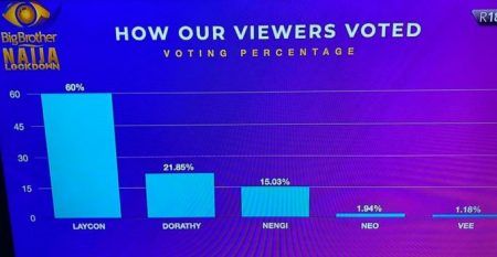 Here's how viewers voted to crown Laycon the winner!  As tonight caps the final day of the fifth edition of the Big Brother Naija: Lockdown show with