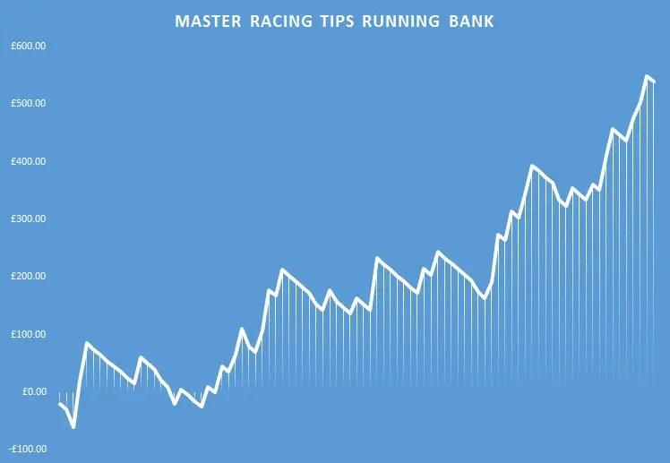 master racing tips running bank