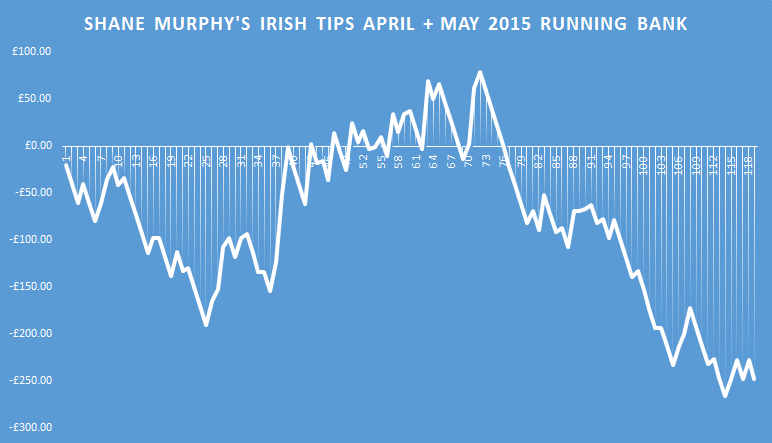 tipster street shane murphys irish tips running bank