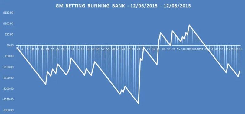 gm betting running bank