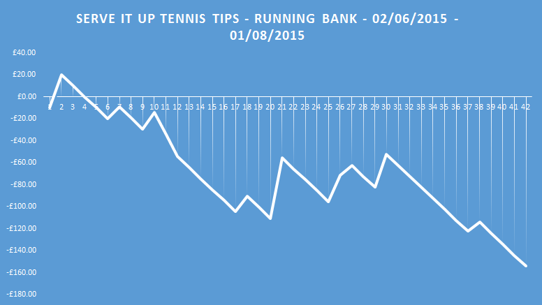 serve it up running bank