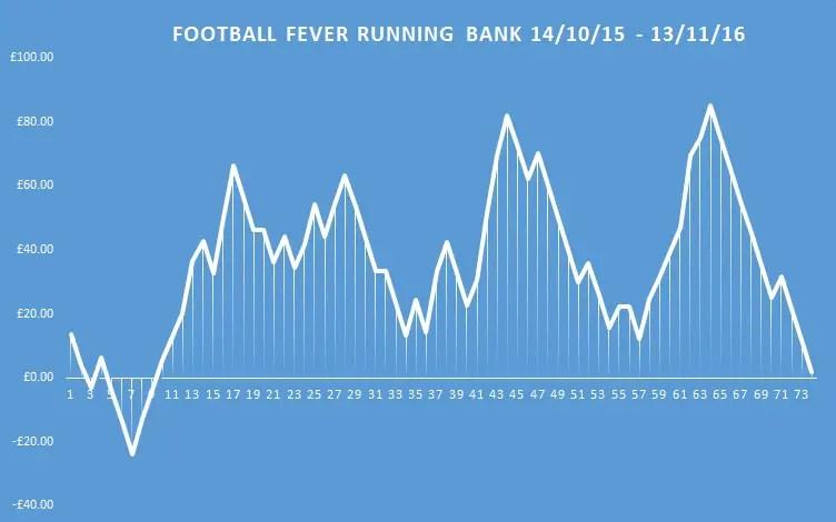 football fever running bank