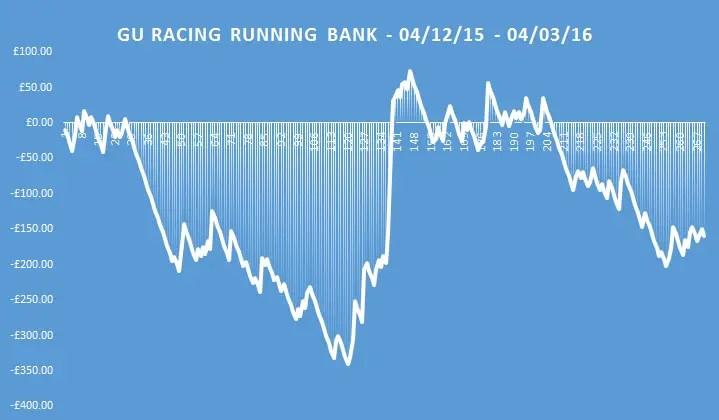gu racing running bank