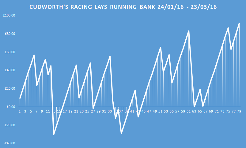 cudworth's racing lays running bank