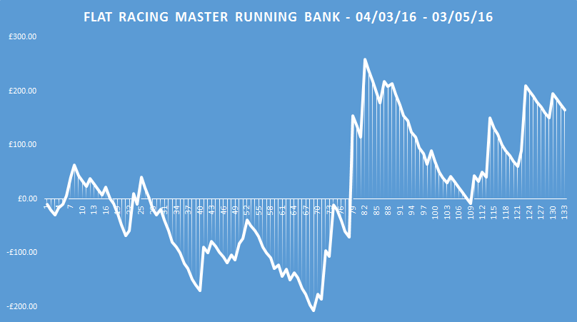 flat racing master running bank