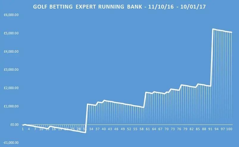 golf betting expert running bank betting gods