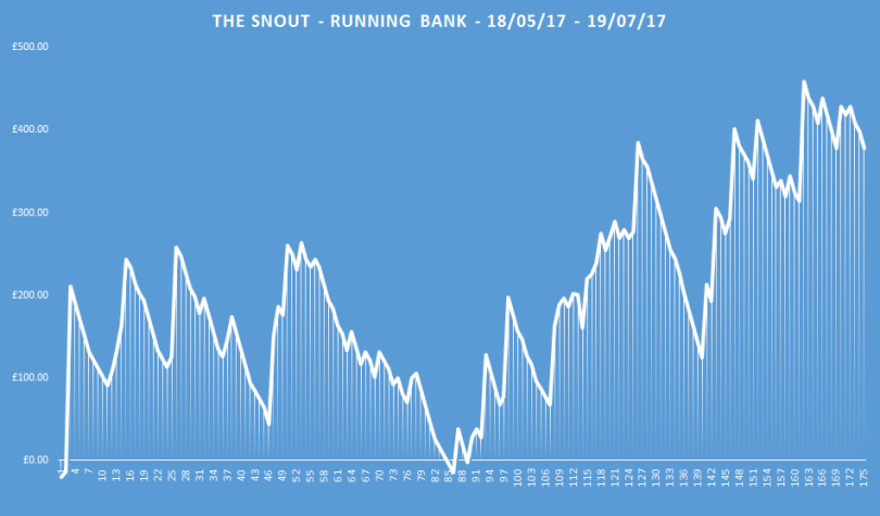 the snout running bank