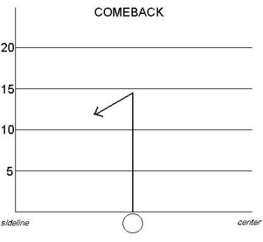 Image result for comeback football route
