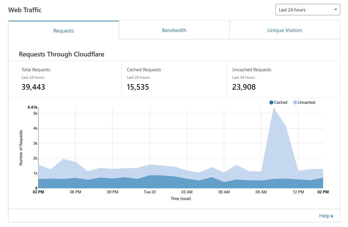 Cloudflare Web Traffic