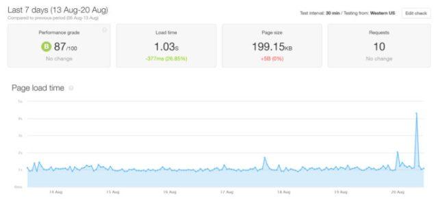 Pingdom HostGator Speed Results