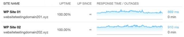 HostGator WordPress Plan Uptime Results