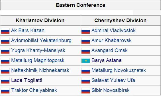 KHL East