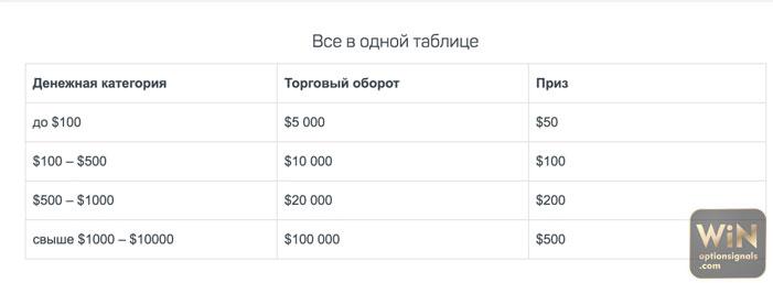 a bináris opciók minimális betéti kamatlába)