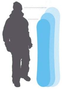 Długość deski - wzrost ridera