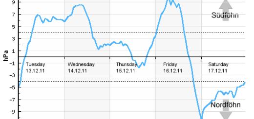 Foehndiagram Alpen 13 december