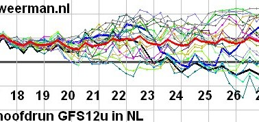 Winterkansen Nederland