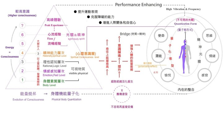 運動潛能提昇 performance-enhancing