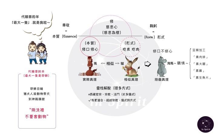 2018-09-24_慈悲心之修口修心:吃素吃肉皆為形式