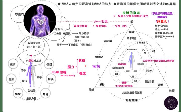 身體的指導-恢復人完整的療癒方程式 精神體