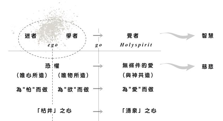 2018-04-07_迷者學者覺者