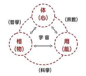 20200401-神聖三角架構:心物能(宇宙)