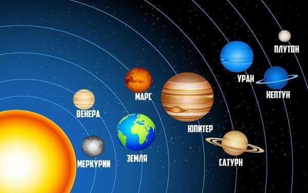 Рисунок солнечной системы с названиями планет – картинки и ...
