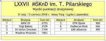 Tabela 006 LXXVII MSKnD 2018 druzynowa