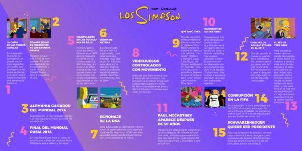 Las predicciones de 'The Simpsons' que se hicieron realidad Predicciones-The-Simpsons-600x300