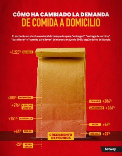 La comida a domicilio marca la pauta a nivel mundial takeaway-food-seo-graphic-3-v02-392x500