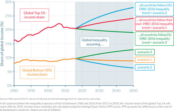 Executive Summary | World Inequality Report 2018