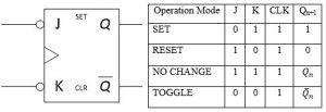 Truth Table of JK Flip Flop: Circuit Diagram and Master