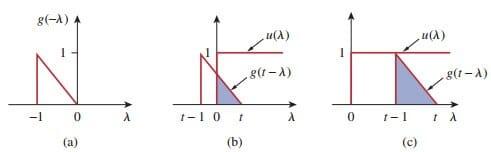 laplace transform convolution intergral